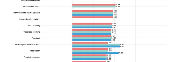Screenshot-2017-11-9 Hattie Ranking Interactive Visualization - VISIBLE LEARNING